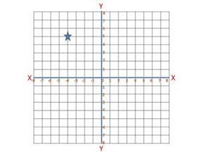plotting coordinates on a graph proprofs quiz