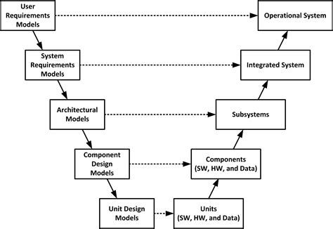 system testing diagram system engineering diagrams wiring diagram with description