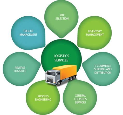 Logistics Mba Project by Logistics Logistics Management Its Objectives And