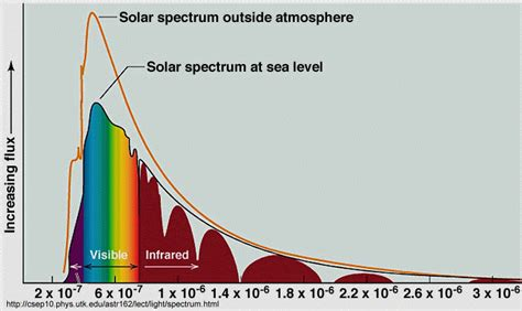 solar light spectrum new technology could capture solar energy now wasted sciguy