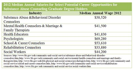 Detox Salary by 2018 Masters In Addiction Counseling Substance Abuse