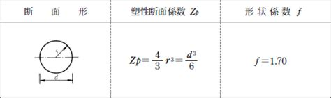 section modulus for circle zx plastic section modulus related keywords suggestions