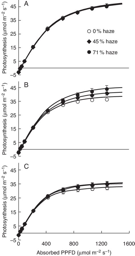 temperature response curve of rates of leaf respiratory co2 release r photosynthetic light response of leaves at the top a middle scientific