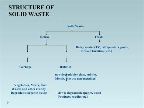 organization pattern of solid waste management solid waste management