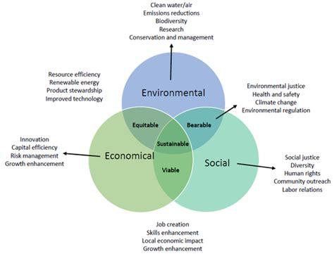 sustainability venn diagram venn diagram model of sustainability gallery how to