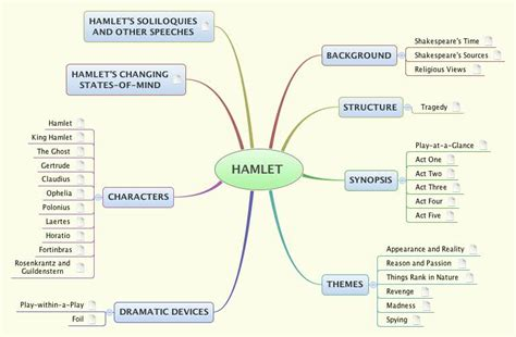 major themes in hamlet act 4 hamlet fmohidin xmind the most professional mind