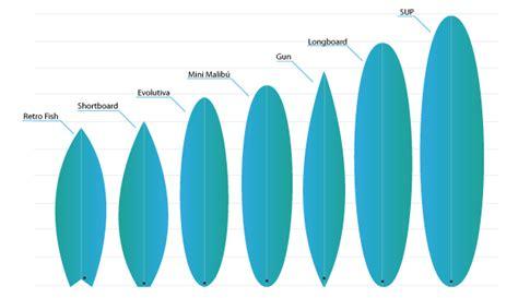 tipi di tavole da surf gu 237 a de tablas de surf 161 elige la que mejor se adapte a ti