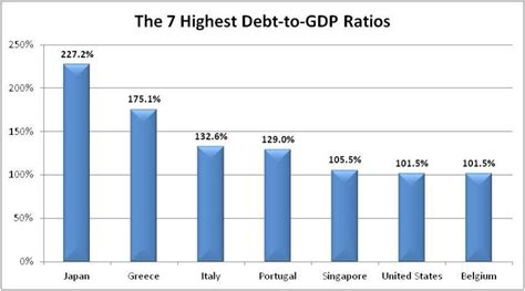 list of countries by public debt wikipedia the free the seven most indebted nations