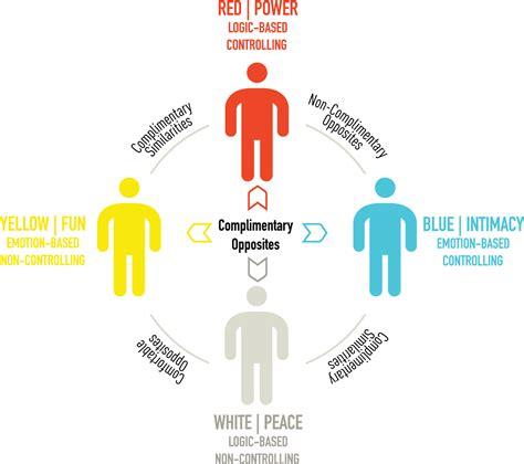 color code personality colorcode personality warna yang manakah yang menunjukkan