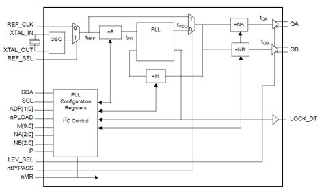 block diagram of frequency synthesizer dual output rf frequency synthesizer idt