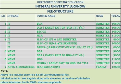 Farook College Mba Fee Structure by Fee Structure Integral Distance Education