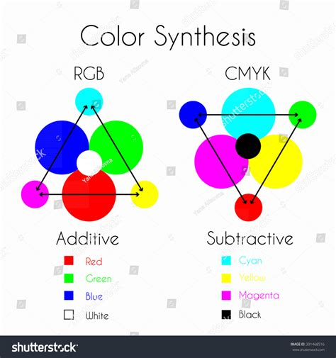 additive and subtractive color color mixing color synthesis additive and subtractive