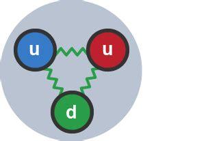 Proton Quarks by Gcse Bitesize Science Radioactive Decay Revision