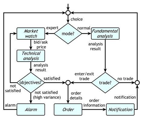 exchange workflow evochecker