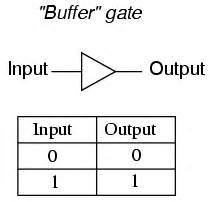open our journey to greater productivity buffer the buffer gate logic gates electronics textbook