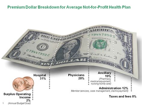Price In Dollars The True Cost Of Health Care The Daily Dose Cdphp