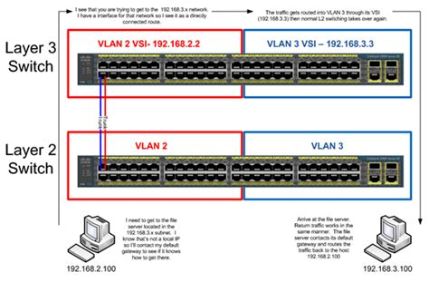 Switch Layer 3 tutorial of layer 2 layer 3 switches and how to choose