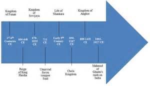 hinduism timeline gulke
