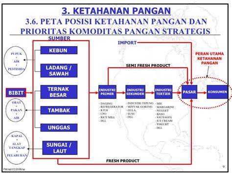 Minyak Goreng Prioritas the of informal sector in food security in indonesia