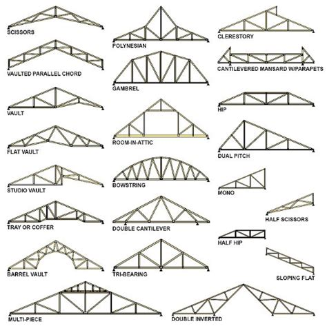 roof truss inc on trusses vs rafters 3 gould design inc s