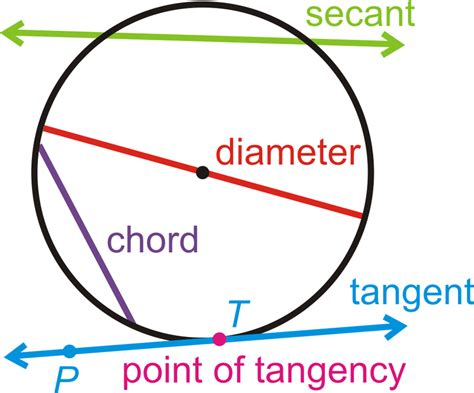 Sections Of A Circle by Parts Of Circles Read Geometry Ck 12 Foundation