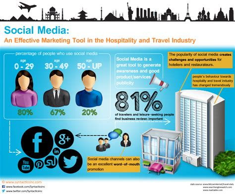 thesis about social media in the philippines articles about hospitality industry in philippines radio