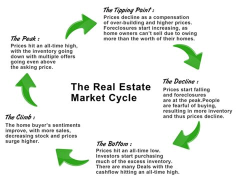 housing market cycle real estate market cycle houston 28 images real estate market cycle powerpoint