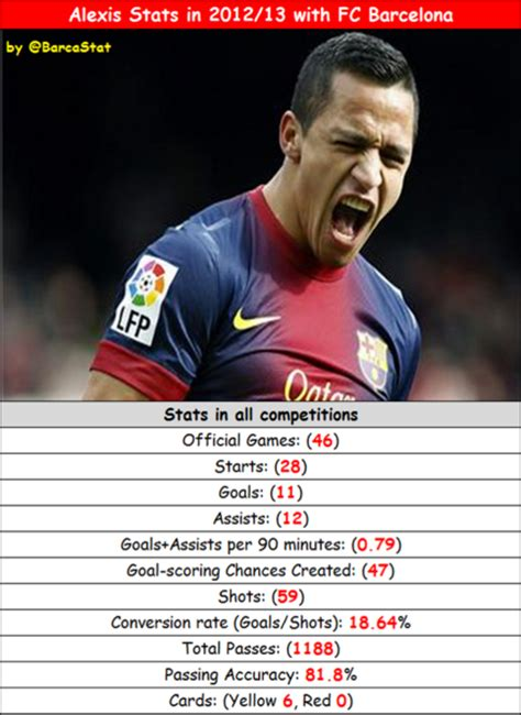 Alexis Sanchez Barca Stats | alexis sanchez stats in 2012 2013 with fc barcelona fc