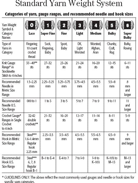 knitting needle sizes and yarn weights chart standard yarn weight crochet hooks and knitting