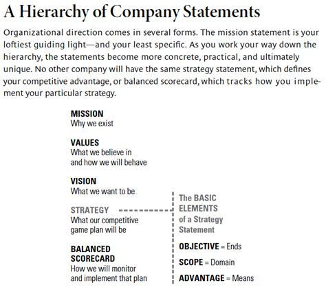 strategy statement template can you say what your strategy is converge consulting