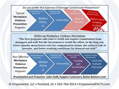 workplace violence and harassment risk assessment template workplace communication empowered llc