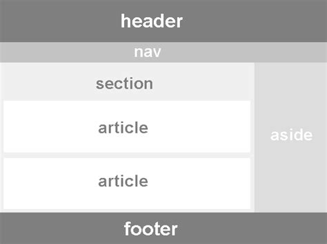 html5 section article html5 semantic markup and page layout itgeared com