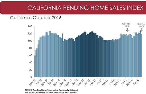 california central valley october 2016 pending home sales