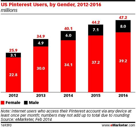 pinterest us marketing watch promoted pins very close to launch on