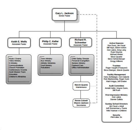 Church Organizational Chart 14 Download Free Documents In Pdf Free Church Organizational Chart Template