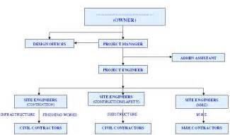 Construction Organizational Chart Template by Best Photos Of Project Management Organization Chart