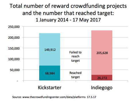 crowdfunding platforms top 10 us crowdfunding platforms reward and equity crowdsourcing week