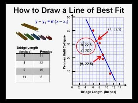 How To Make A Scatter Plot On Paper - how to draw a line of best fit