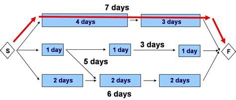 critical path diagram template fungsi cpm critical path method dan wbs work breakdown