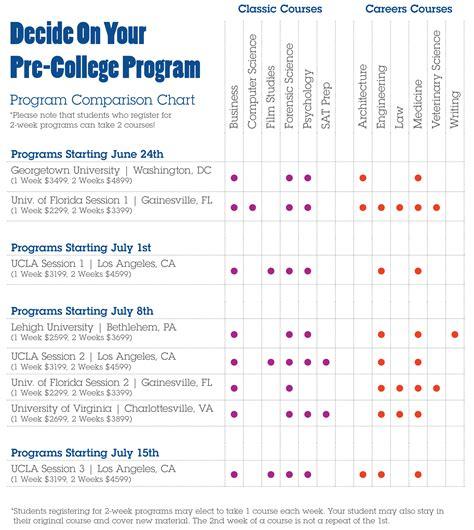 blueprint programs pre college program comparison blueprint summer programs