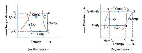 refrigeration cycle ts diagram ph diagram of refrigerator scale of ph elsavadorla