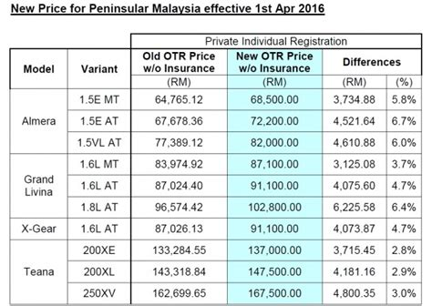 nissan juke price malaysia etcm announces price increase for four nissan ckd models
