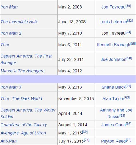 how to watch marvel movies tv shows in order infographic should i watch captain america before or after iron man