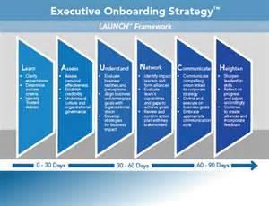 executive onboarding template transition career partners international