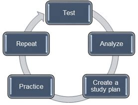 Mba Preparation Quora by Mba Preparation What Are The Ways To Improve Data