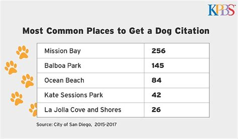 best place to get a puppy the most common places owners are ticketed in san diego kpbs