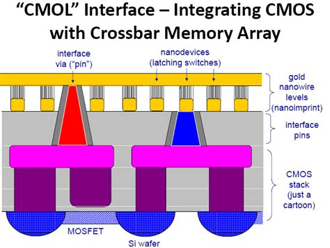 memristor cmos hybrid integrated circuits for reconfigurable logic integration architecture and applications of 3d cmos memristor circuits nextbigfuture