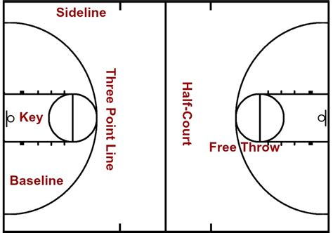 basketball court diagram labeled court pic labels arete hoops