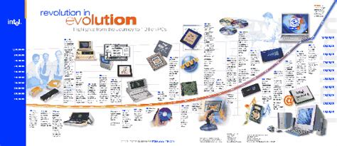 history of the integrated circuits technology evolution timeline tech evolution