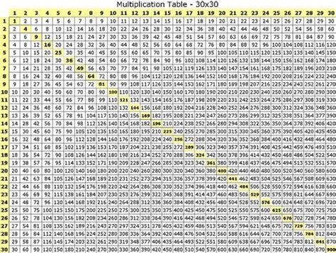 search results for multiplication chart up to 30